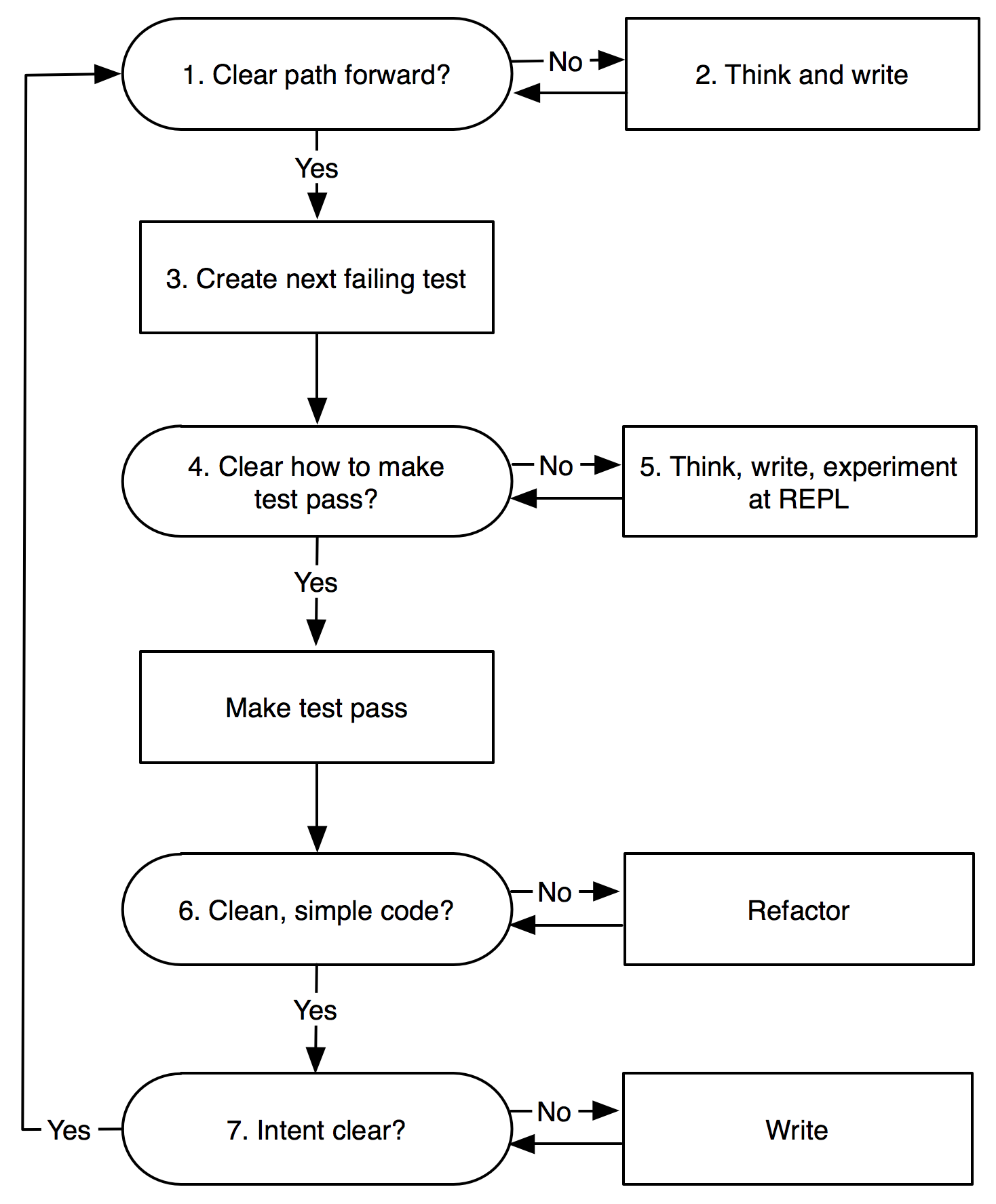 Workflow, as a flow chart